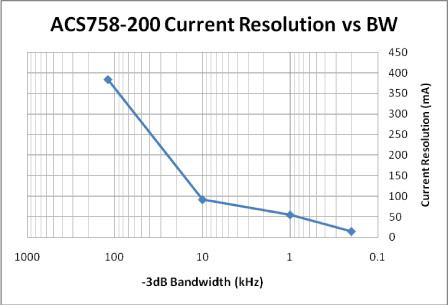 电流传感器acs758电路疑问解答