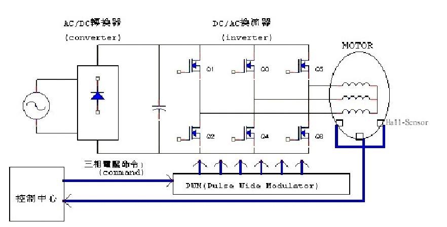 直流无刷电机是同步电机的一种,也就是说电机转子的转速受电机定子旋转磁场的速度及转子极数(P)影响:N=120.f / P。在转子极数固定情况下,改变定子旋转磁场的频率就可以改变转子的转速。直流无刷电机即是将同步电机加上电子式控制(驱动器),控制定子旋转磁场的频率并将电机转子的转速回授至控制中心反复校正,以期达到接近直流电机特性的方式。也就是说直流无刷电机能够在额定负载范围内当负载变化时仍可以控制电机转子维持一定的转速。直流无刷驱动器包括电源部及控制部如图 (1) :  电源部提供三相电源给电机,控制部则依