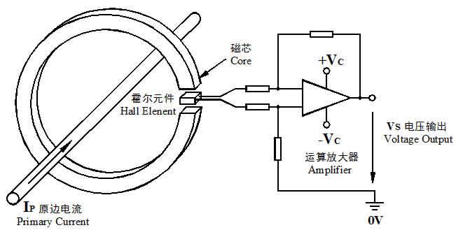 霍尔电流传感器具有优越的电性能,是一种先进的,能隔离主电路回路和