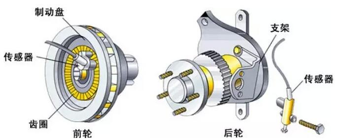 调整前轮速度传感器(以坦孚式abs为例):升举汽车,拆下相应的前轮轮胎