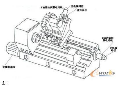 在数控机床上应用的传感器主要有光电编码器